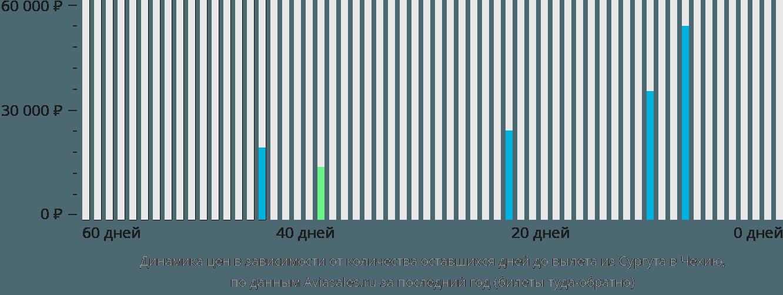 Динамика цен в зависимости от количества оставшихся дней до вылета из Сургута в Чехию