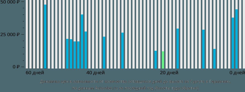 Динамика цен в зависимости от количества оставшихся дней до вылета из Сургута в Германию