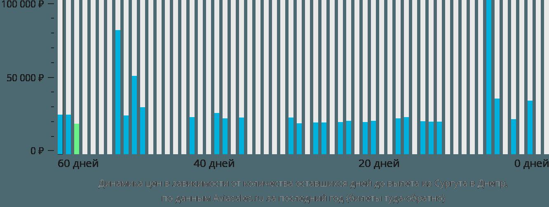 Динамика цен в зависимости от количества оставшихся дней до вылета из Сургута в Днепр