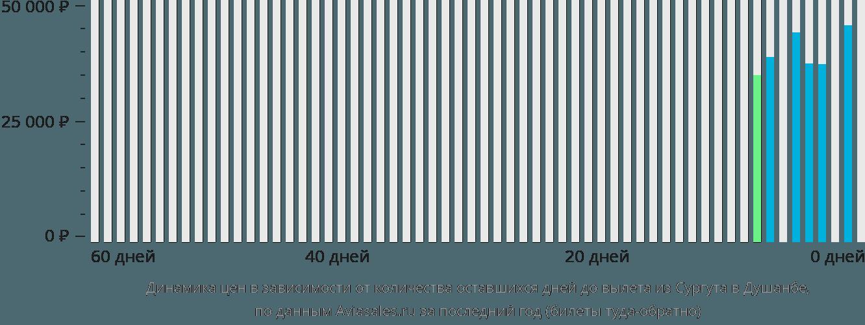 Динамика цен в зависимости от количества оставшихся дней до вылета из Сургута в Душанбе