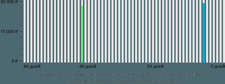 Динамика цен в зависимости от количества оставшихся дней до вылета из Сургута в Никосию