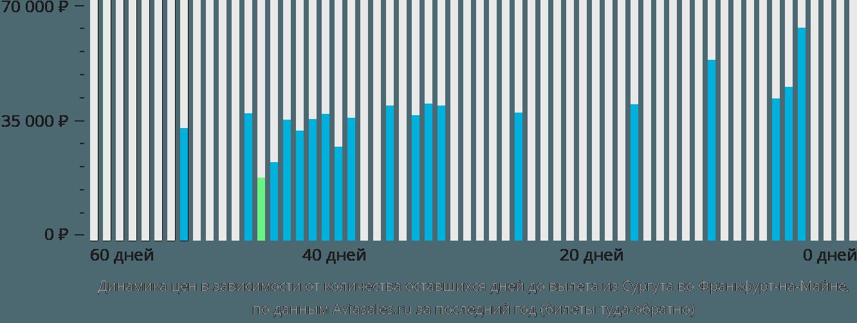 Динамика цен в зависимости от количества оставшихся дней до вылета из Сургута во Франкфурт-на-Майне