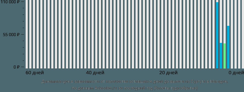 Динамика цен в зависимости от количества оставшихся дней до вылета из Сургута в Магадан