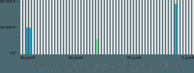 Динамика цен в зависимости от количества оставшихся дней до вылета из Сургута в Ганновер