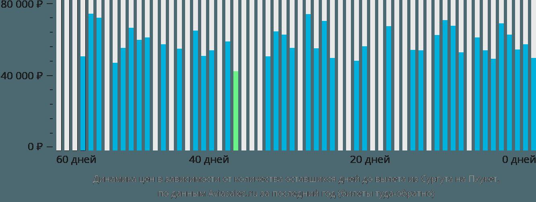 Динамика цен в зависимости от количества оставшихся дней до вылета из Сургута на Пхукет