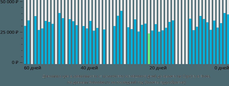Динамика цен в зависимости от количества оставшихся дней до вылета из Сургута в Киев