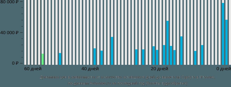 Динамика цен в зависимости от количества оставшихся дней до вылета из Сургута в Италию