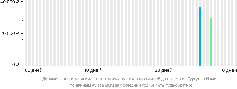 Динамика цен в зависимости от количества оставшихся дней до вылета из Сургута в Измир