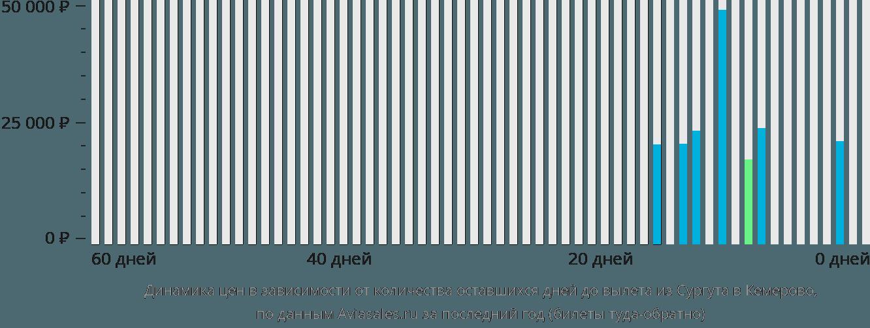 Динамика цен в зависимости от количества оставшихся дней до вылета из Сургута в Кемерово
