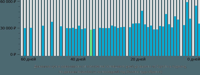 Динамика цен в зависимости от количества оставшихся дней до вылета из Сургута в Худжанд