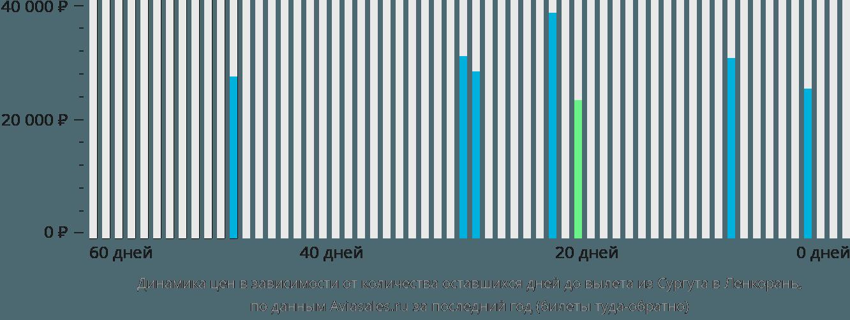 Динамика цен в зависимости от количества оставшихся дней до вылета из Сургута в Ленкорань