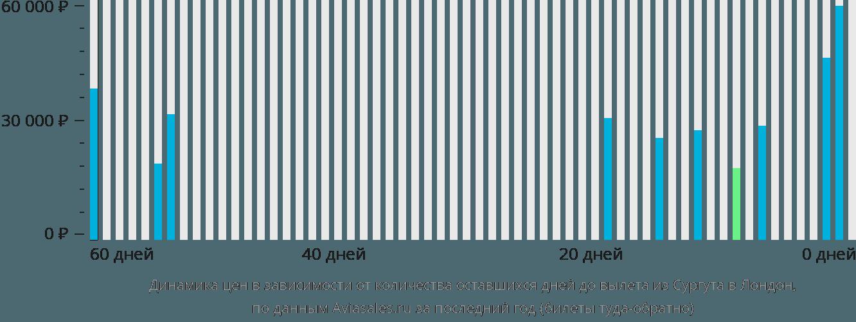 Динамика цен в зависимости от количества оставшихся дней до вылета из Сургута в Лондон