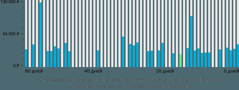 Динамика цен в зависимости от количества оставшихся дней до вылета из Сургута в Львов