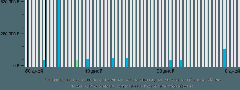 Динамика цен в зависимости от количества оставшихся дней до вылета из Сургута в Мале