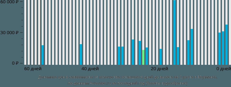 Динамика цен в зависимости от количества оставшихся дней до вылета из Сургута в Мурманск