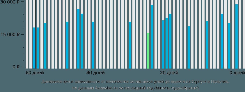 Динамика цен в зависимости от количества оставшихся дней до вылета из Сургута в Нальчик