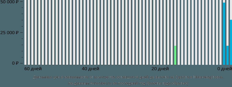 Динамика цен в зависимости от количества оставшихся дней до вылета из Сургута в Нижневартовск