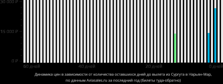 Динамика цен в зависимости от количества оставшихся дней до вылета из Сургута в Нарьян-Мар
