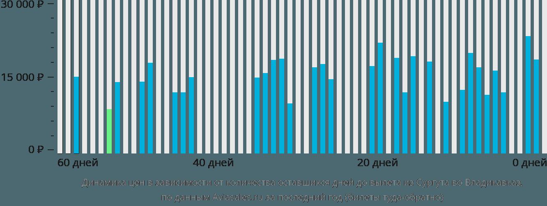 Динамика цен в зависимости от количества оставшихся дней до вылета из Сургута во Владикавказ