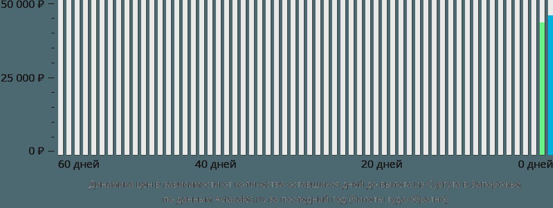 Динамика цен в зависимости от количества оставшихся дней до вылета из Сургута в Запорожье
