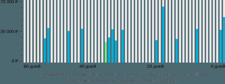 Динамика цен в зависимости от количества оставшихся дней до вылета из Сургута в Париж