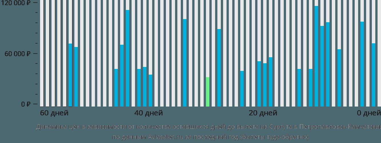 Динамика цен в зависимости от количества оставшихся дней до вылета из Сургута в Петропавловск-Камчатский