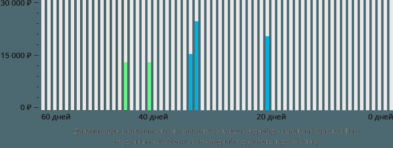 Динамика цен в зависимости от количества оставшихся дней до вылета из Сургута в Ригу