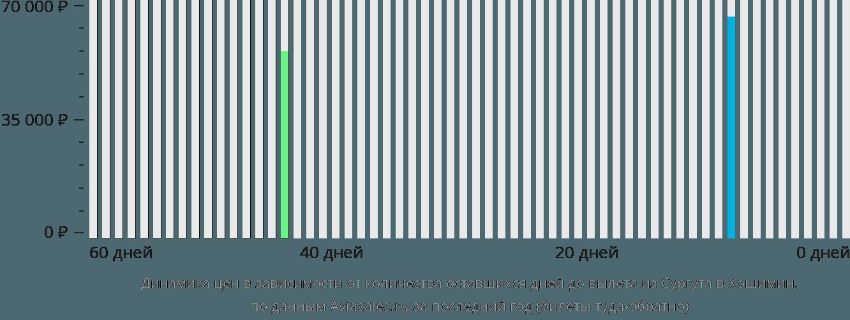 Динамика цен в зависимости от количества оставшихся дней до вылета из Сургута в Хошимин