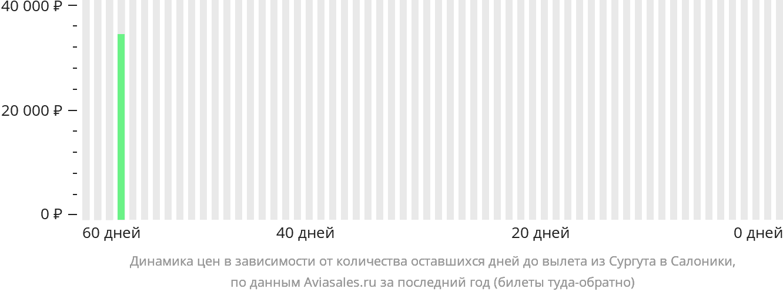 Динамика цен в зависимости от количества оставшихся дней до вылета из Сургута в Салоники