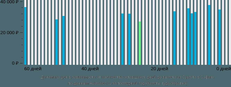 Динамика цен в зависимости от количества оставшихся дней до вылета из Сургута в Софию