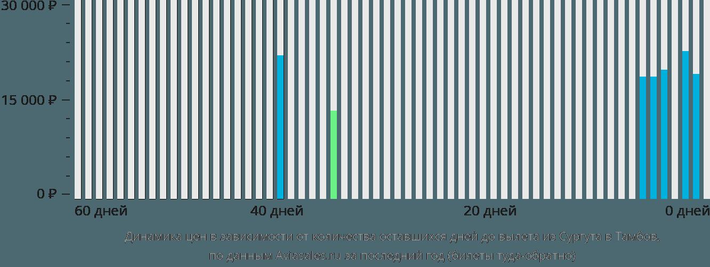 Динамика цен в зависимости от количества оставшихся дней до вылета из Сургута в Тамбов