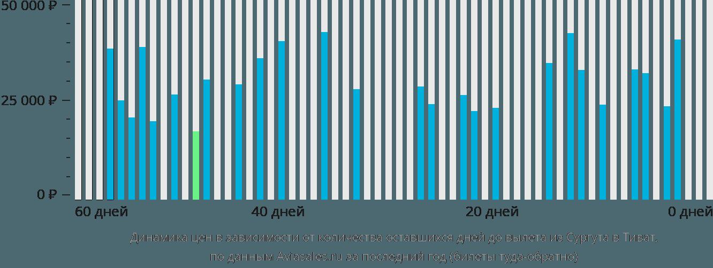 Динамика цен в зависимости от количества оставшихся дней до вылета из Сургута в Тиват