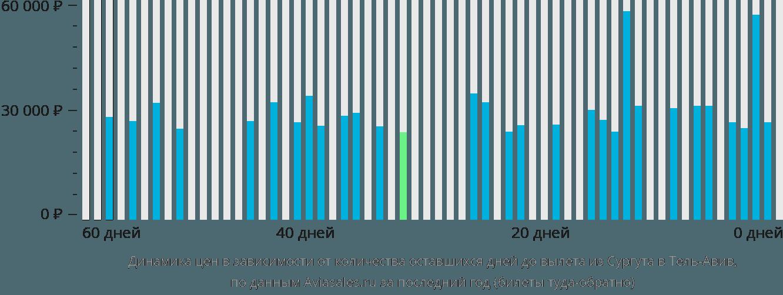 Динамика цен в зависимости от количества оставшихся дней до вылета из Сургута в Тель-Авив
