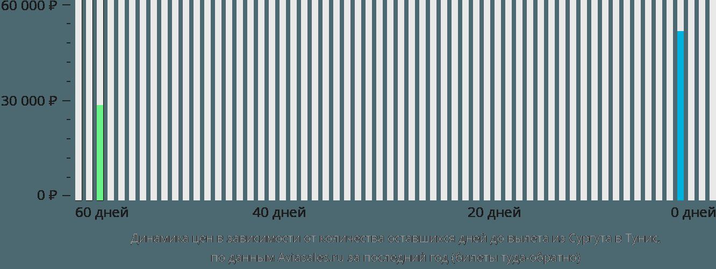 Динамика цен в зависимости от количества оставшихся дней до вылета из Сургута в Тунис