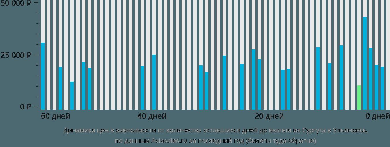 Динамика цен в зависимости от количества оставшихся дней до вылета из Сургута в Ульяновск