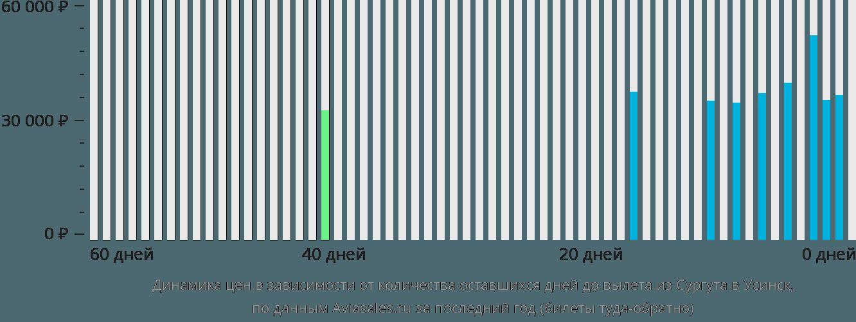 Динамика цен в зависимости от количества оставшихся дней до вылета из Сургута в Усинск