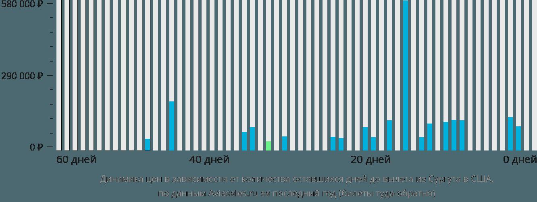 Динамика цен в зависимости от количества оставшихся дней до вылета из Сургута в США