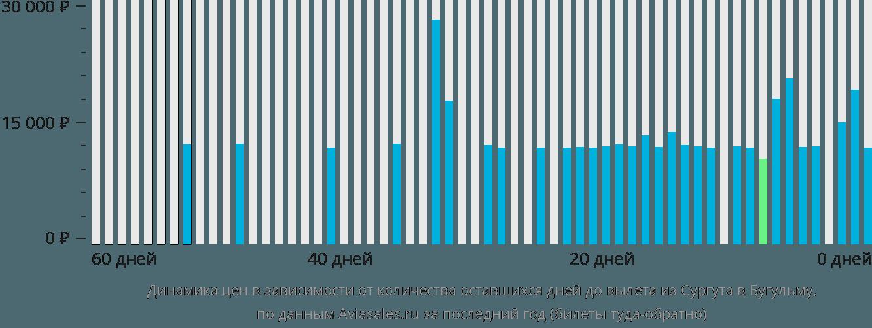 Динамика цен в зависимости от количества оставшихся дней до вылета из Сургута в Бугульму