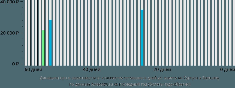 Динамика цен в зависимости от количества оставшихся дней до вылета из Сургута в Варшаву