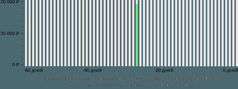 Динамика цен в зависимости от количества оставшихся дней до вылета из Сургута в Торонто