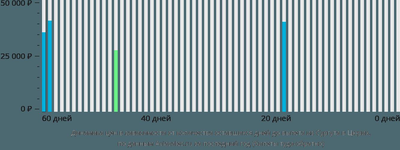 Динамика цен в зависимости от количества оставшихся дней до вылета из Сургута в Цюрих