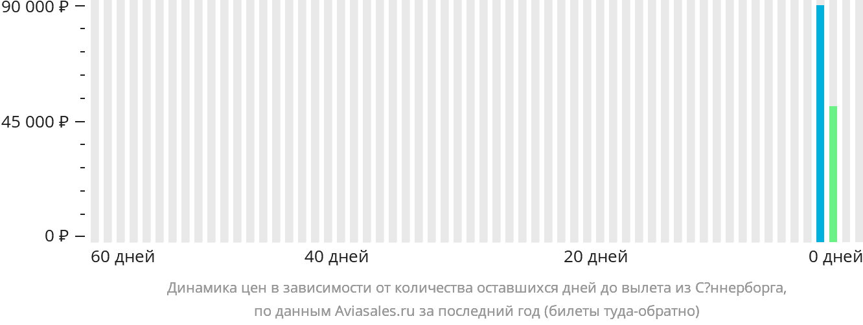 Динамика цен в зависимости от количества оставшихся дней до вылета из Сённерборга