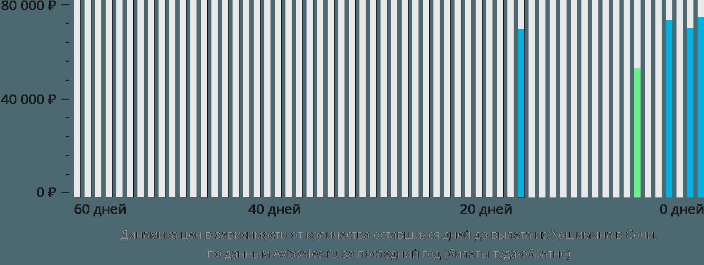 Динамика цен в зависимости от количества оставшихся дней до вылета из Хошимина в Сочи