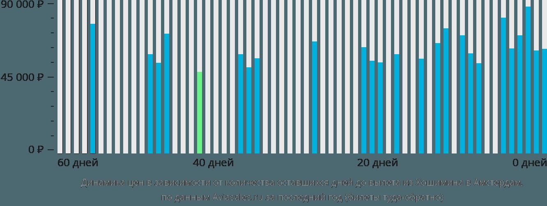 Динамика цен в зависимости от количества оставшихся дней до вылета из Хошимина в Амстердам
