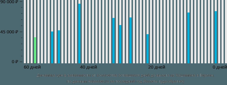 Динамика цен в зависимости от количества оставшихся дней до вылета из Хошимина в Берлин