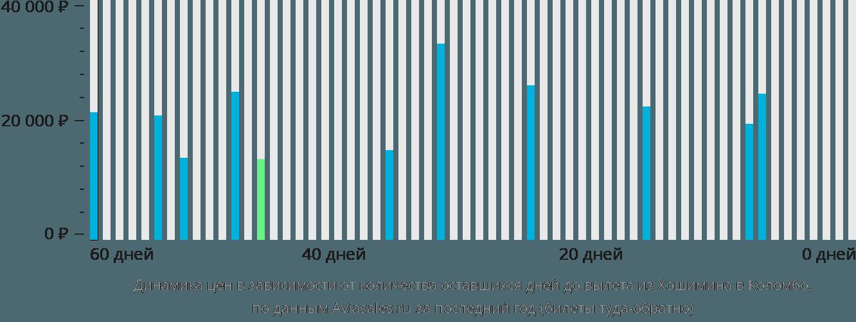 Динамика цен в зависимости от количества оставшихся дней до вылета из Хошимина в Коломбо