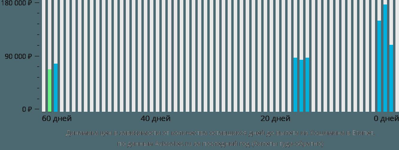 Динамика цен в зависимости от количества оставшихся дней до вылета из Хошимина в Египет