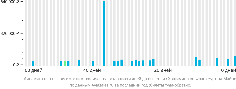 Динамика цен в зависимости от количества оставшихся дней до вылета из Хошимина во Франкфурт-на-Майне