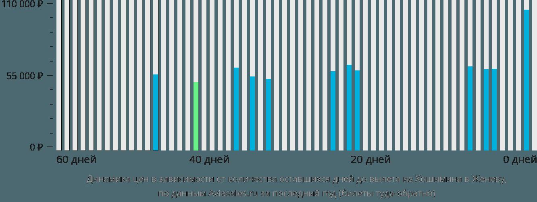 Динамика цен в зависимости от количества оставшихся дней до вылета из Хошимина в Женеву