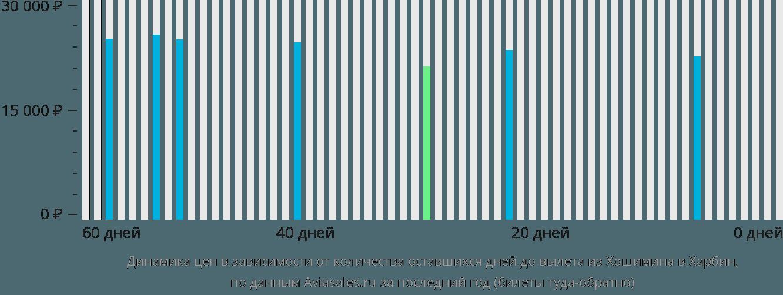 Динамика цен в зависимости от количества оставшихся дней до вылета из Хошимина в Харбин